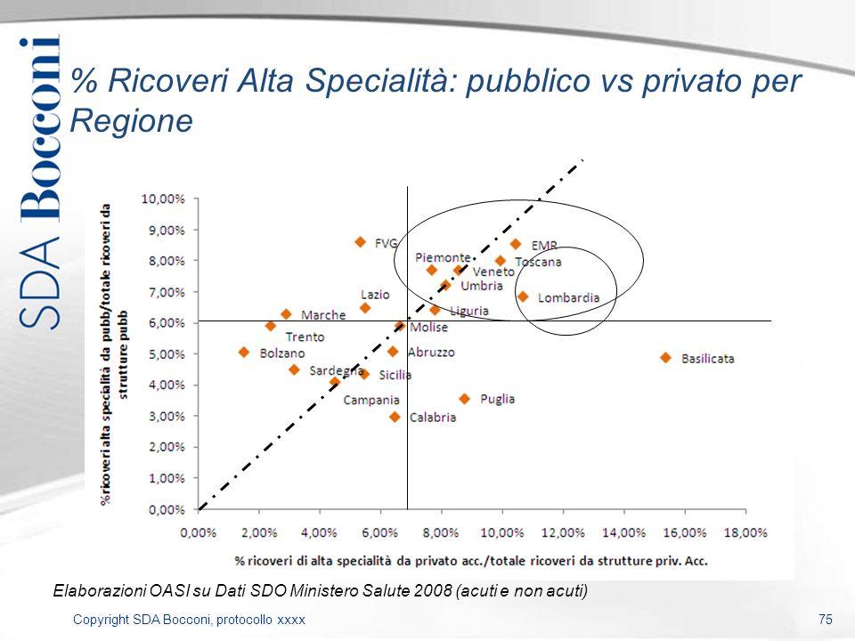 Copyright SDA Bocconi, protocollo xxxx 75 % Ricoveri Alta Specialità: pubblico vs privato per Regione Elaborazioni OASI su Dati SDO Ministero Salute 2