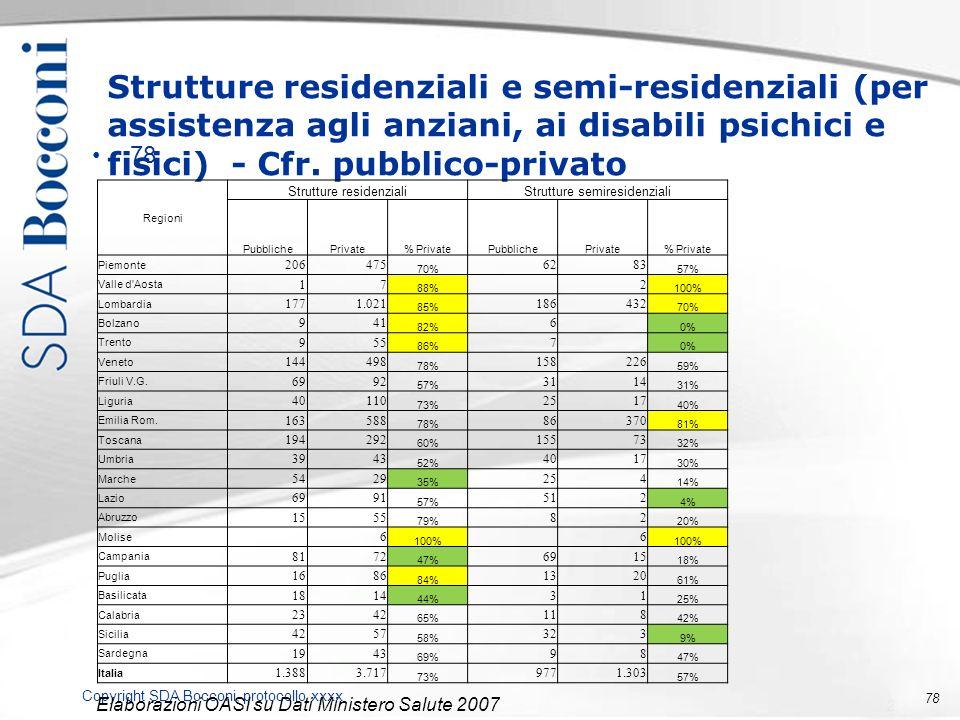 Copyright SDA Bocconi, protocollo xxxx 78 Strutture residenziali e semi-residenziali (per assistenza agli anziani, ai disabili psichici e fisici) - Cf