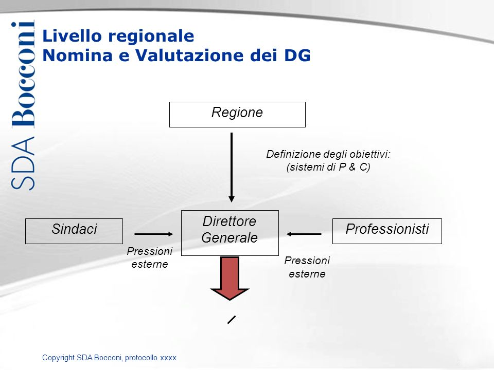 Copyright SDA Bocconi, protocollo xxxx Livello regionale Nomina e Valutazione dei DG Direttore Generale Regione Definizione degli obiettivi: (sistemi