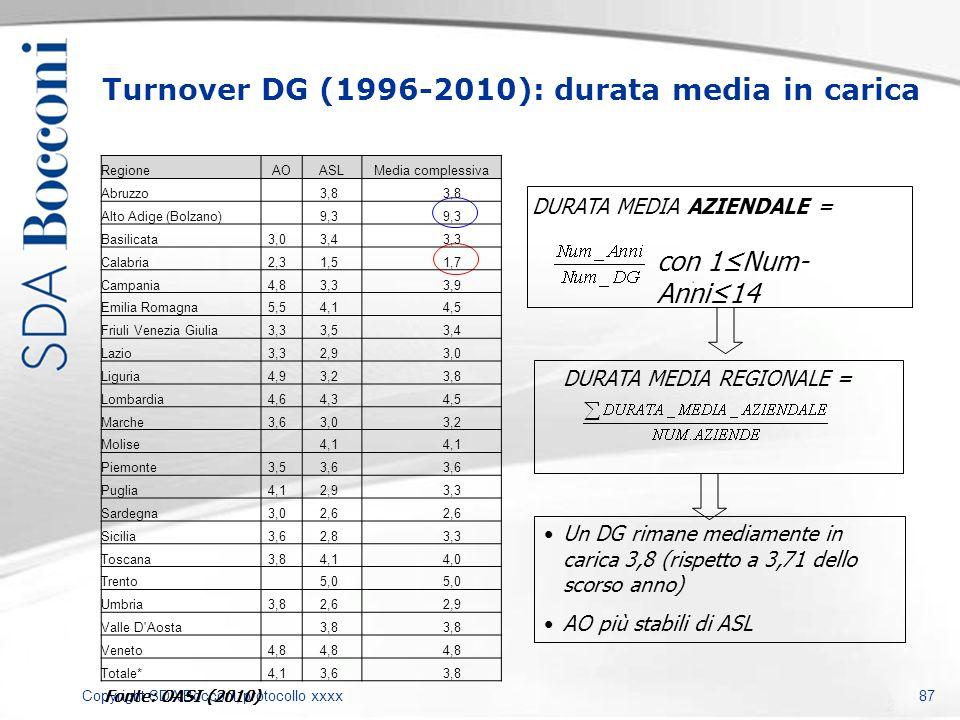 Copyright SDA Bocconi, protocollo xxxx 87 DURATA MEDIA REGIONALE = Turnover DG (1996-2010): durata media in carica DURATA MEDIA AZIENDALE = Un DG rima
