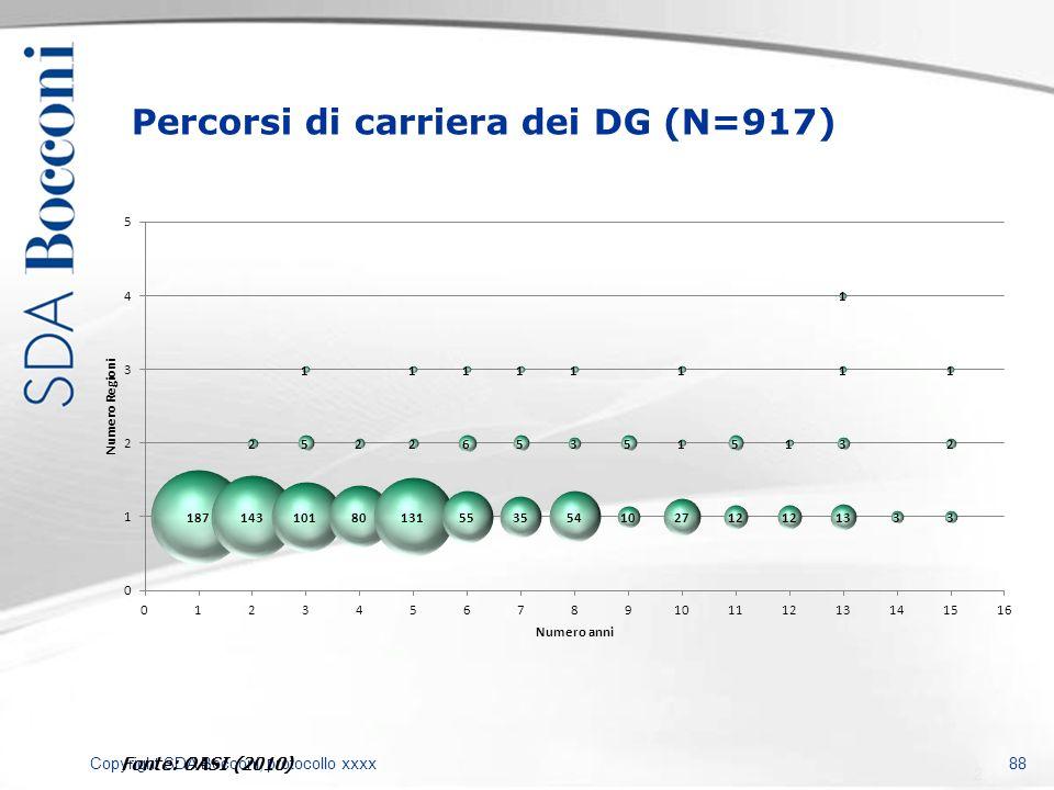 Copyright SDA Bocconi, protocollo xxxx 88 Percorsi di carriera dei DG (N=917) Fonte: OASI (2010)