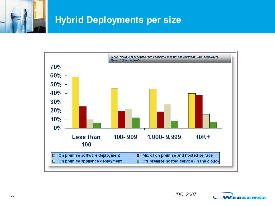 38 Hybrid Deployments per size --IDC, 2007