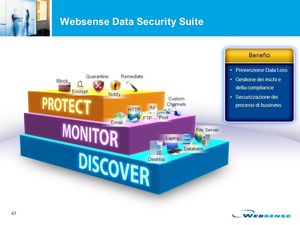 43 Websense Data Security Suite Desktop Laptop Database File Server Email HTTP FTP IM Print Custom Channels Block Encrypt Quarantine Notify Remediate Prevenzione Data Loss Gestione dei rischi e della compliance Securizzazione dei processi di business Benefici