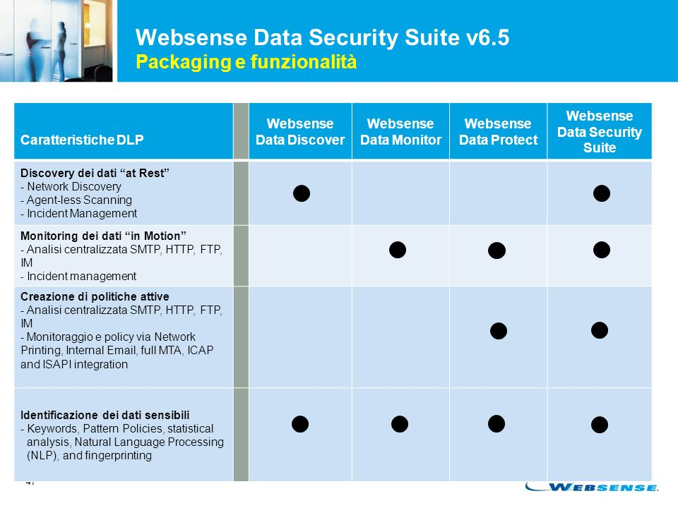 47 Websense Data Security Suite v6.5 Packaging e funzionalità Caratteristiche DLP Websense Data Discover Websense Data Monitor Websense Data Protect Websense Data Security Suite Discovery dei dati at Rest - Network Discovery - Agent-less Scanning - Incident Management Monitoring dei dati in Motion - Analisi centralizzata SMTP, HTTP, FTP, IM - Incident management Creazione di politiche attive - Analisi centralizzata SMTP, HTTP, FTP, IM - Monitoraggio e policy via Network Printing, Internal Email, full MTA, ICAP and ISAPI integration Identificazione dei dati sensibili - Keywords, Pattern Policies, statistical analysis, Natural Language Processing (NLP), and fingerprinting