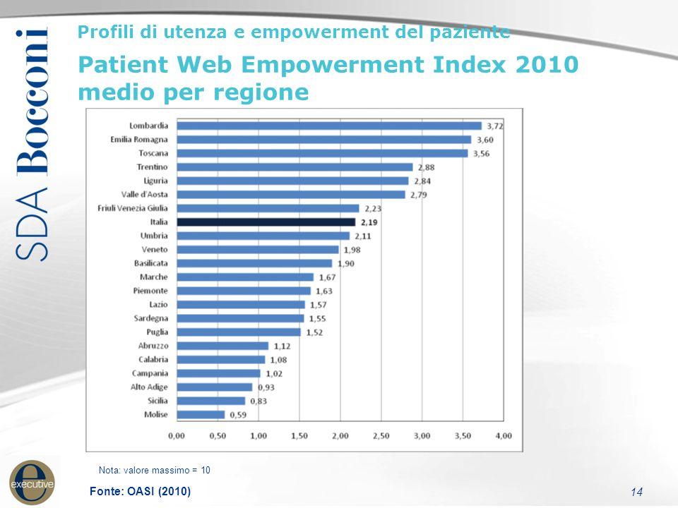 14 Profili di utenza e empowerment del paziente Patient Web Empowerment Index 2010 medio per regione Nota: valore massimo = 10 Fonte: OASI (2010)