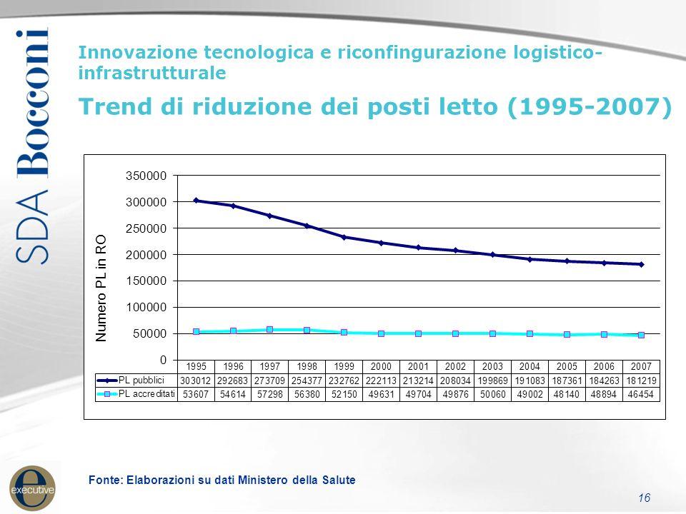 16 Innovazione tecnologica e riconfingurazione logistico- infrastrutturale Trend di riduzione dei posti letto (1995-2007) Fonte: Elaborazioni su dati