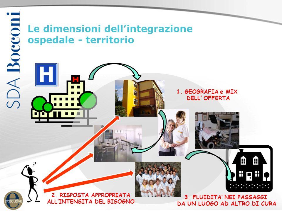 Le dimensioni dellintegrazione ospedale - territorio 1. GEOGRAFIA e MIX DELL OFFERTA 2. RISPOSTA APPROPRIATA ALLINTENSITA DEL BISOGNO 3. FLUIDITA NEI