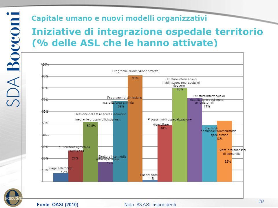 20 Capitale umano e nuovi modelli organizzativi Iniziative di integrazione ospedale territorio (% delle ASL che le hanno attivate) Fonte: OASI (2010)N