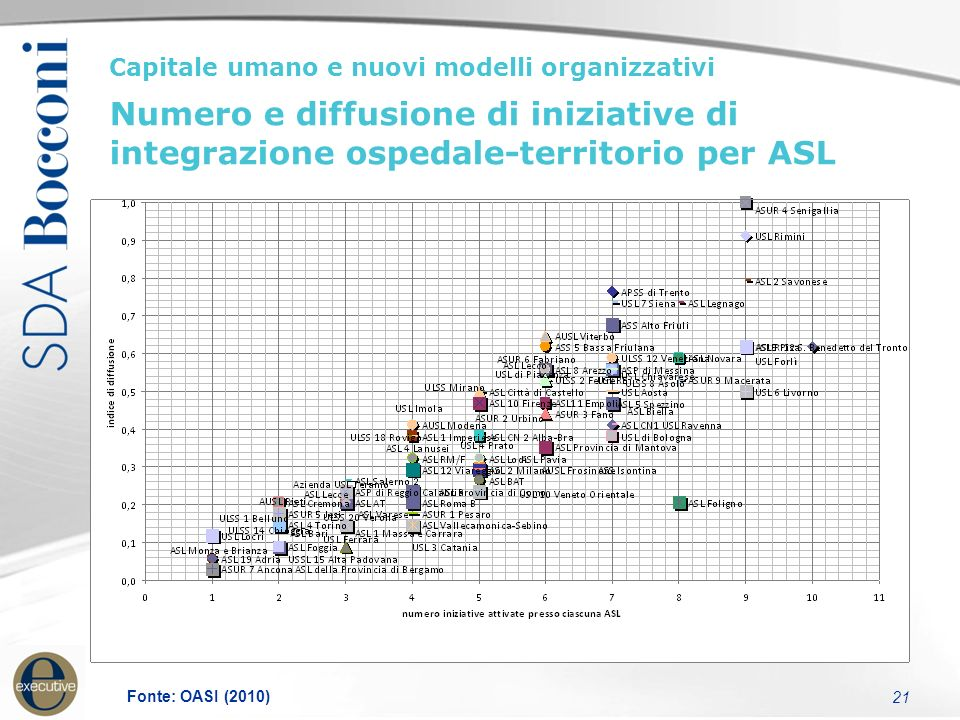 21 Capitale umano e nuovi modelli organizzativi Numero e diffusione di iniziative di integrazione ospedale-territorio per ASL Fonte: OASI (2010)
