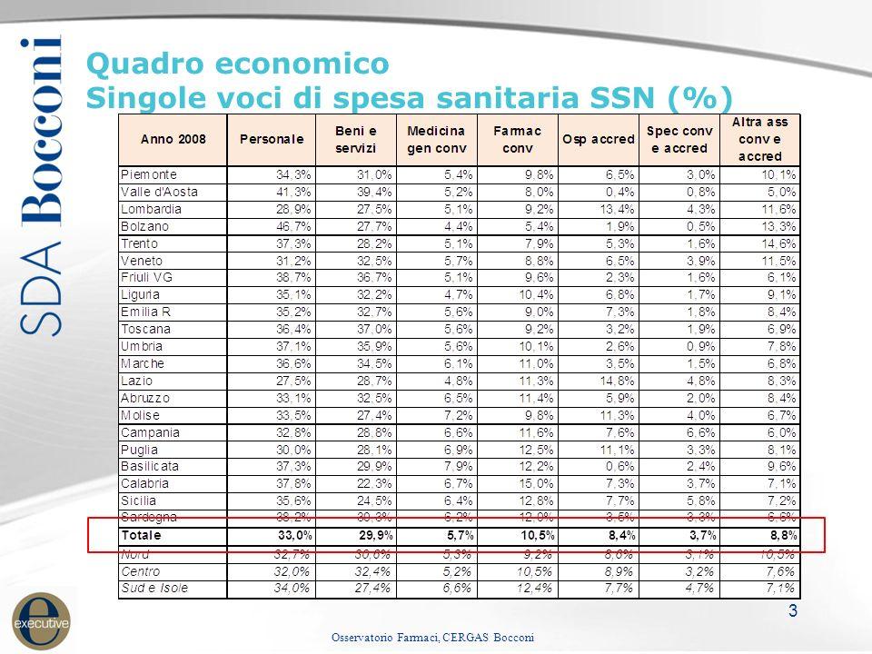 Osservatorio Farmaci, CERGAS Bocconi 3 Quadro economico Singole voci di spesa sanitaria SSN (%)