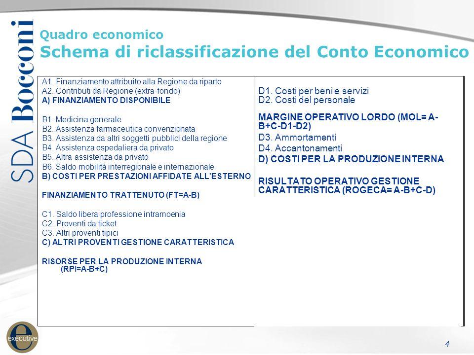 Quadro economico Schema di riclassificazione del Conto Economico 4 A1. Finanziamento attribuito alla Regione da riparto A2. Contributi da Regione (ext