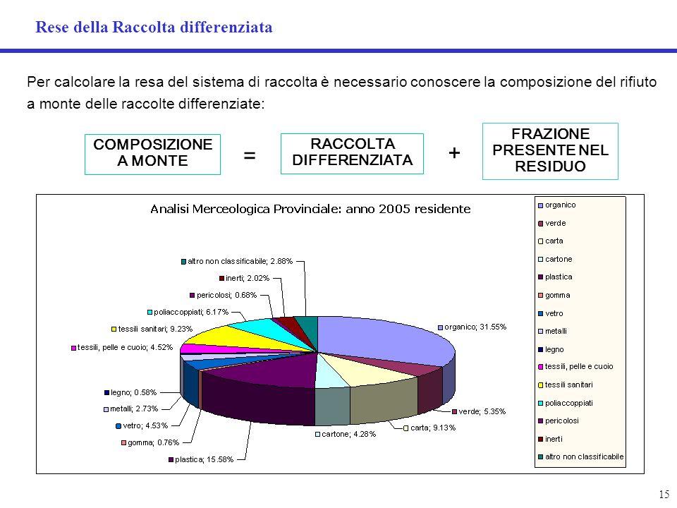 Rese della Raccolta differenziata 15 Per calcolare la resa del sistema di raccolta è necessario conoscere la composizione del rifiuto a monte delle ra