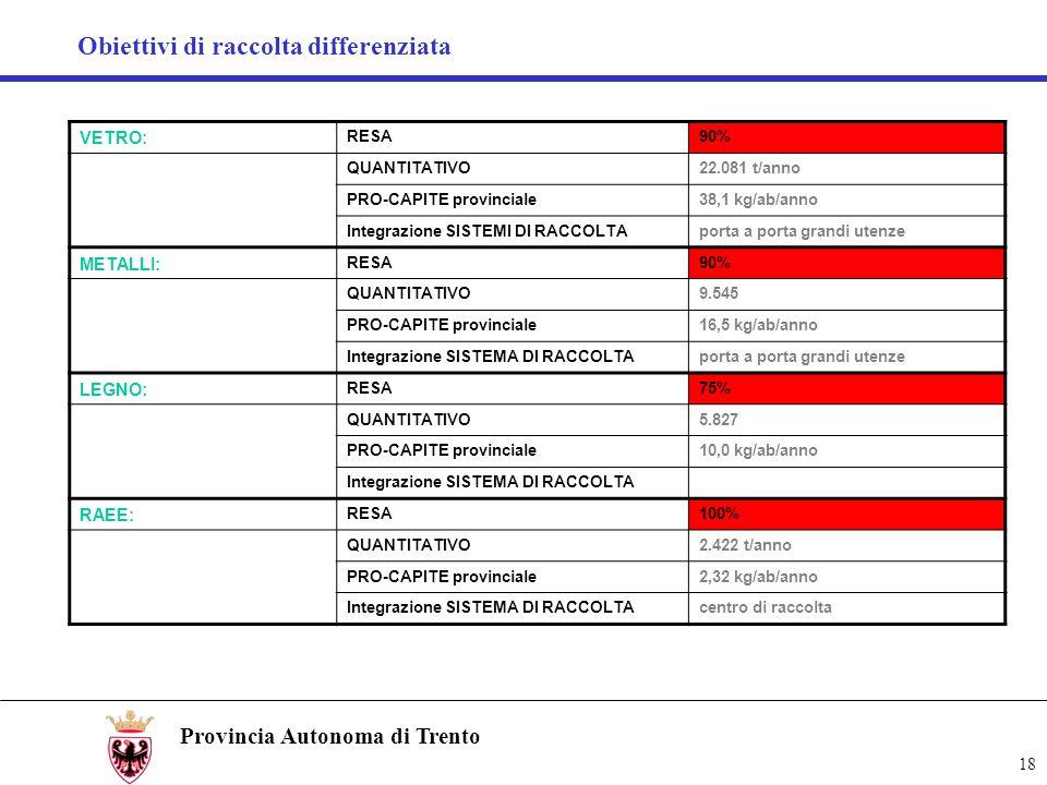 Obiettivi di raccolta differenziata 18 Provincia Autonoma di Trento VETRO: RESA90% QUANTITATIVO22.081 t/anno PRO-CAPITE provinciale38,1 kg/ab/anno Int