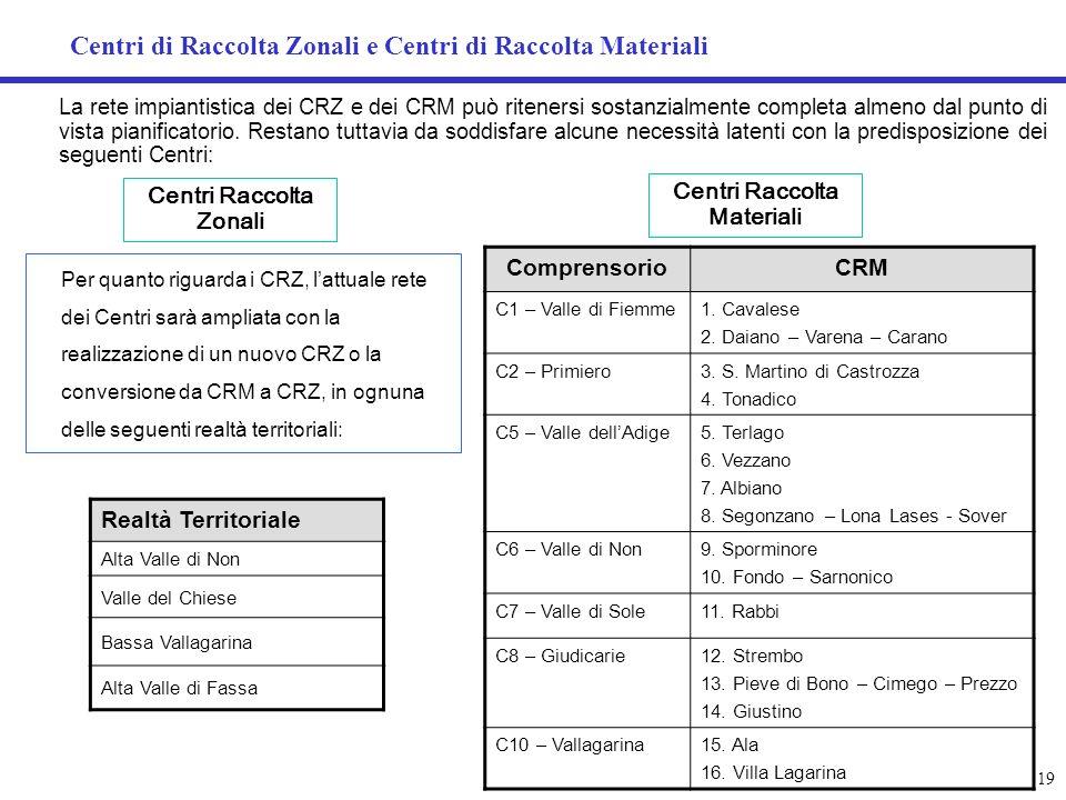 Centri di Raccolta Zonali e Centri di Raccolta Materiali ComprensorioCRM C1 – Valle di Fiemme1. Cavalese 2. Daiano – Varena – Carano C2 – Primiero3. S