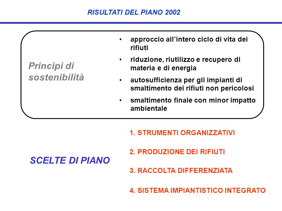 RISULTATI DEL PIANO 2002 1. STRUMENTI ORGANIZZATIVI 2. PRODUZIONE DEI RIFIUTI 3. RACCOLTA DIFFERENZIATA 4. SISTEMA IMPIANTISTICO INTEGRATO SCELTE DI P