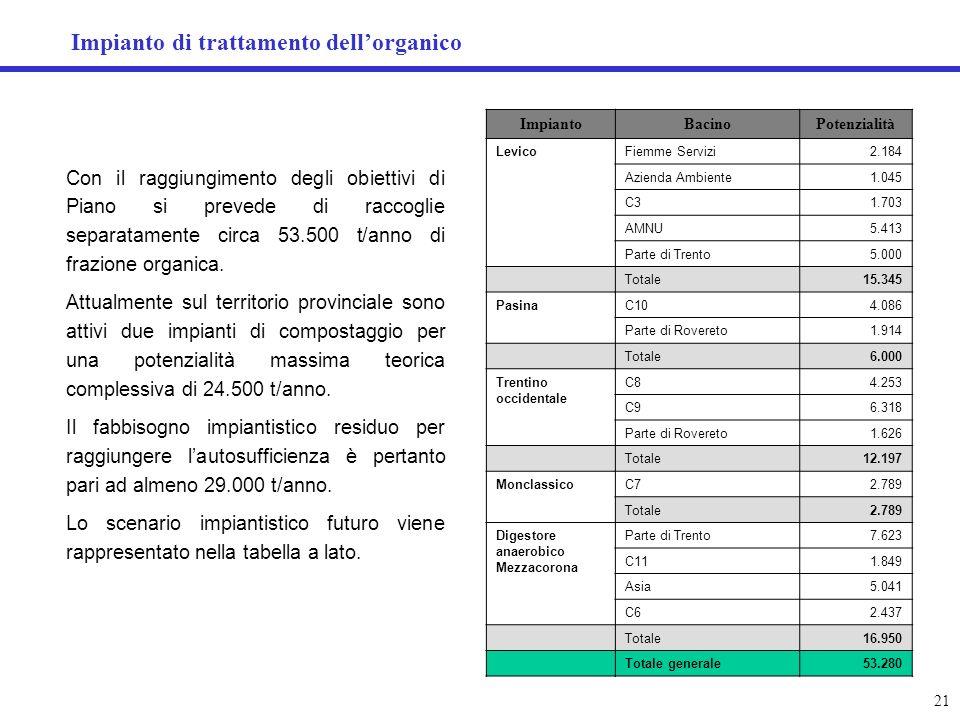 Impianto di trattamento dellorganico 21 Con il raggiungimento degli obiettivi di Piano si prevede di raccoglie separatamente circa 53.500 t/anno di fr