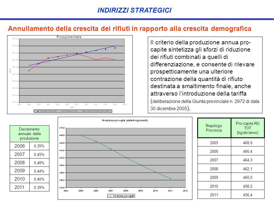 Annullamento della crescita dei rifiuti in rapporto alla crescita demografica Produzione totale 456,42011 458,22010 460,02009 462,12008 464,32007 466,