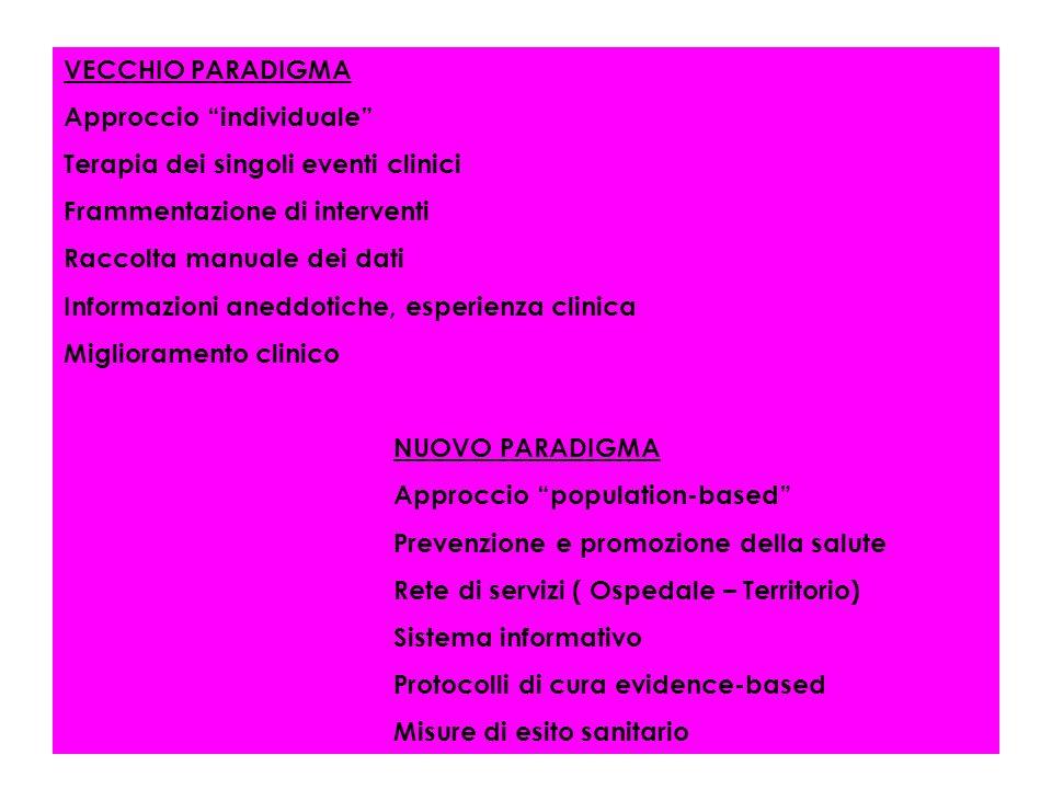 VECCHIO PARADIGMA Approccio individuale Terapia dei singoli eventi clinici Frammentazione di interventi Raccolta manuale dei dati Informazioni aneddot