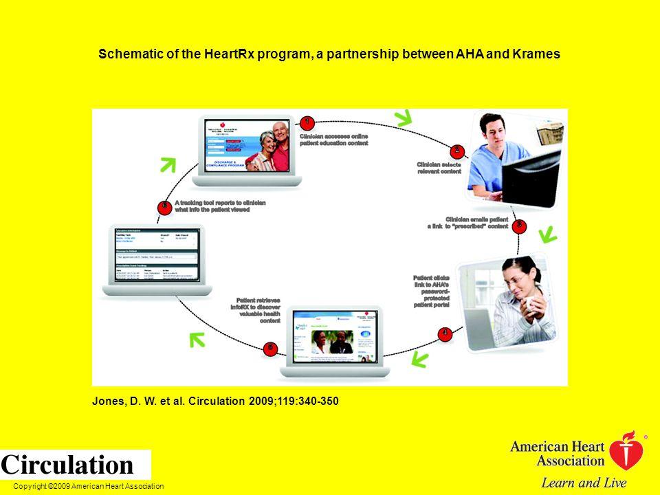 Copyright ©2009 American Heart Association Jones, D. W. et al. Circulation 2009;119:340-350 Schematic of the HeartRx program, a partnership between AH