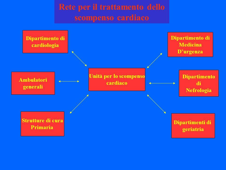 Rete per il trattamento dello scompenso cardiaco Unità per lo scompenso cardiaco Dipartimento di cardiologia Ambulatori generali Strutture di cura Pri