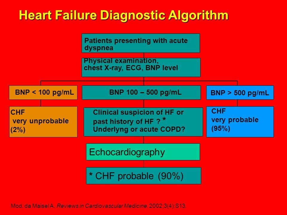 Mod. da Maisel A. Reviews in Cardiovascular Medicine. 2002;3(4):S13. Heart Failure Diagnostic Algorithm Patients presenting with acute dyspnea Physica