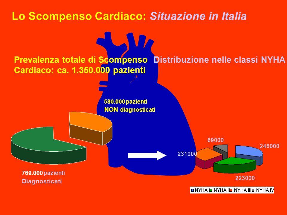 A 246000 223000 231000 69000 NYHA INYHA IINYHA IIINYHA IV Distribuzione nelle classi NYHA NON diagnosticati Prevalenza totale di Scompenso Cardiaco: c