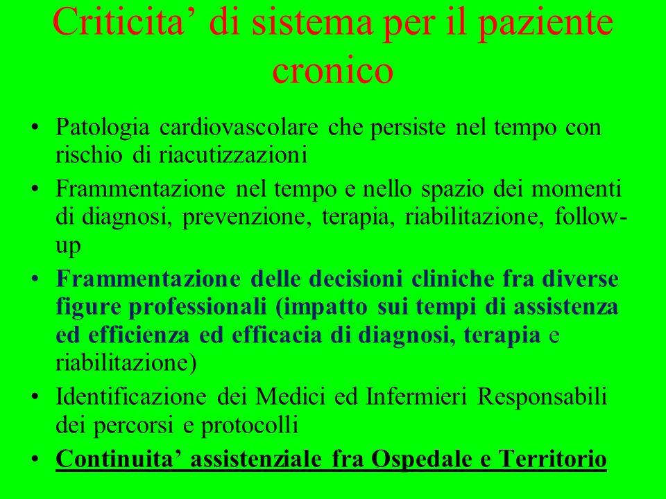 Criticita di sistema per il paziente cronico Patologia cardiovascolare che persiste nel tempo con rischio di riacutizzazioni Frammentazione nel tempo