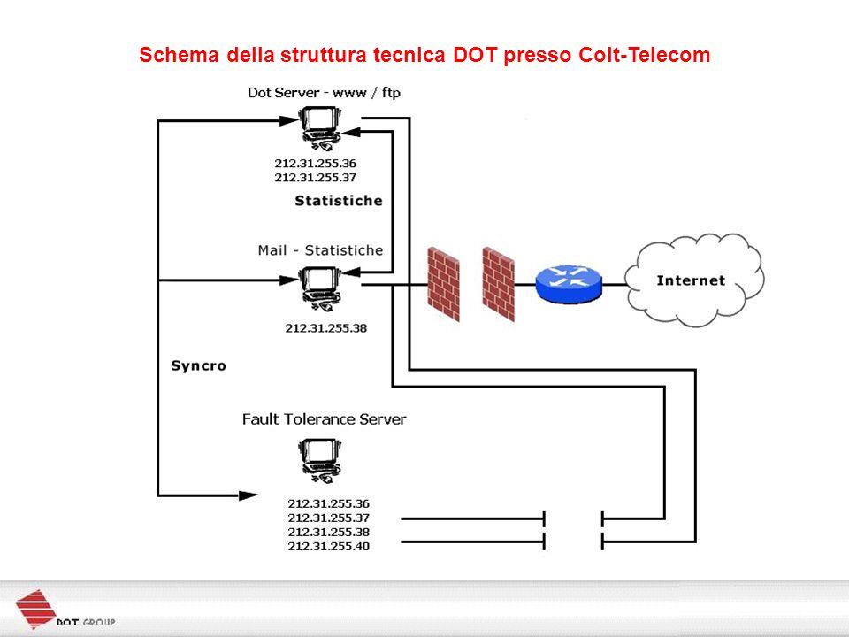 Schema della struttura tecnica DOT presso Colt-Telecom