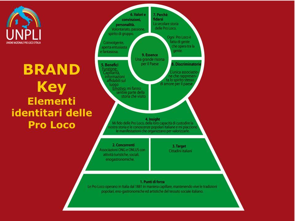 BRAND Key Elementi identitari delle Pro Loco