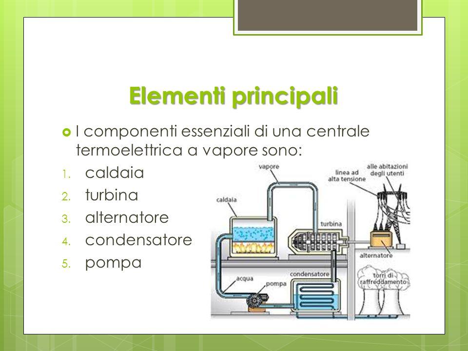 Elementi principali I componenti essenziali di una centrale termoelettrica a vapore sono: 1. caldaia 2. turbina 3. alternatore 4. condensatore 5. pomp
