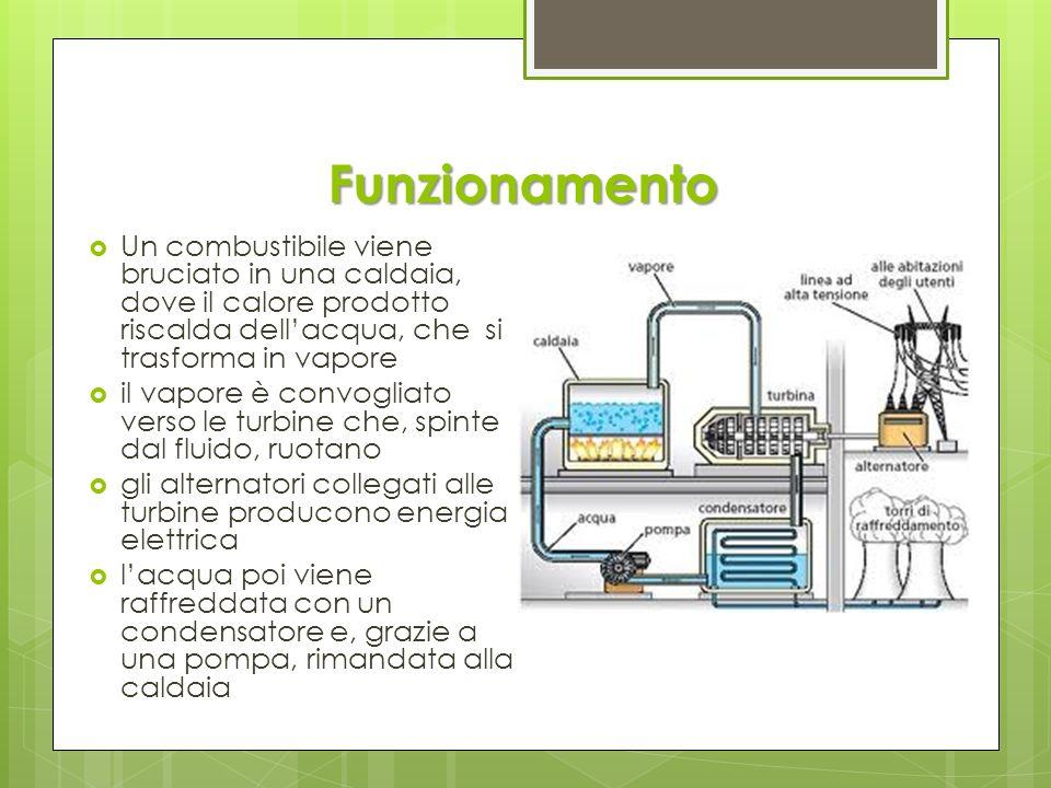 Funzionamento Un combustibile viene bruciato in una caldaia, dove il calore prodotto riscalda dellacqua, che si trasforma in vapore il vapore è convog