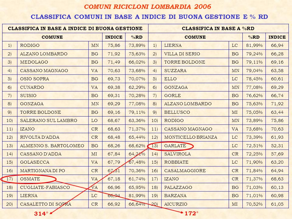 COMUNI RICICLONI LOMBARDIA 2006 CLASSIFICA COMUNI IN BASE A INDICE DI BUONA GESTIONE E % RD 172° 314° CLASSIFICA IN BASE A INDICE DI BUONA GESTIONECLASSIFICA IN BASE A %RD COMUNEINDICE%RDCOMUNE%RDINDICE 1)RODIGOMN75,8673,89%1)LIERNALC81,99%66,94 2)ALZANO LOMBARDOBG71,9275,63%2)VILLA DI SERIOBG79,24%66,28 3)MEDOLAGOBG71,4966,02%3)TORRE BOLDONEBG79,11%69,16 4)CASSANO MAGNAGOVA70,6373,68%4)SUZZARAMN79,04%63,58 5)OSIO SOPRABG69,7370,07%5)ELLOLC78,45%60,61 6)CUNARDOVA69,3862,29%6)GONZAGAMN77,08%69,29 7)SUISIOBG69,3170,28%7)GORLEBG76,62%66,74 8)GONZAGAMN69,2977,08%8)ALZANO LOMBARDOBG75,63%71,92 9)TORRE BOLDONEBG69,1679,11%9)BELLUSCOMI75,05%63,44 10)SALERANO SUL LAMBROLO68,6763,36%10)RODIGOMN73,89%75,86 11)IZANOCR68,6371,37%11)CASSANO MAGNAGOVA73,68%70,63 12)RIVOLTA D ADDACR68,4865,44%12)MONTICELLO BRIANZALC73,39%61,93 13)ALMENNO S.