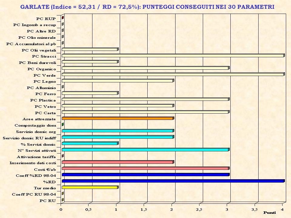 GARLATE (Indice = 52,31 / RD = 72,5%): PUNTEGGI CONSEGUITI NEI 30 PARAMETRI