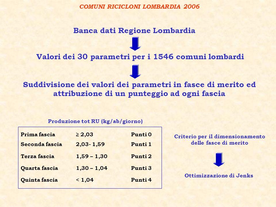 Valori dei 30 parametri per i 1546 comuni lombardi Banca dati Regione Lombardia COMUNI RICICLONI LOMBARDIA 2006 Suddivisione dei valori dei parametri