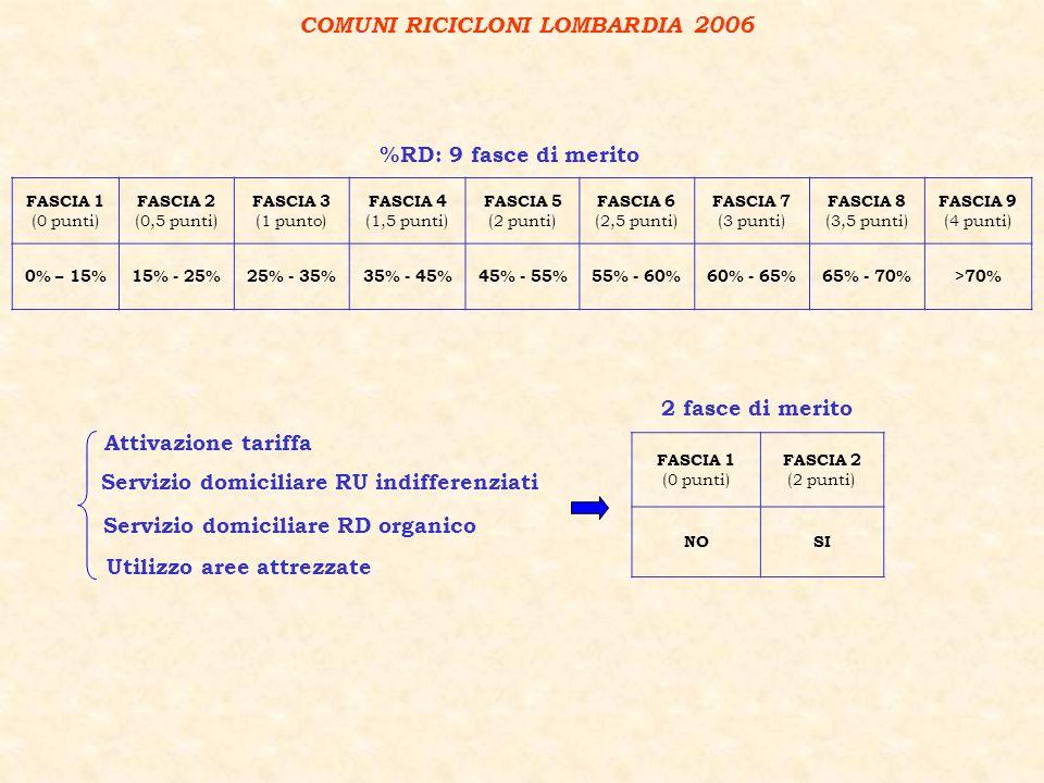 FASCIA 1 (0 punti) FASCIA 2 (0,5 punti) FASCIA 3 (1 punto) FASCIA 4 (1,5 punti) FASCIA 5 (2 punti) FASCIA 6 (2,5 punti) FASCIA 7 (3 punti) FASCIA 8 (3,5 punti) FASCIA 9 (4 punti) 0% – 15%15% - 25%25% - 35%35% - 45%45% - 55%55% - 60%60% - 65%65% - 70%>70% %RD: 9 fasce di merito COMUNI RICICLONI LOMBARDIA 2006 FASCIA 1 (0 punti) FASCIA 2 (2 punti) NOSI 2 fasce di merito Attivazione tariffa Servizio domiciliare RU indifferenziati Servizio domiciliare RD organico Utilizzo aree attrezzate