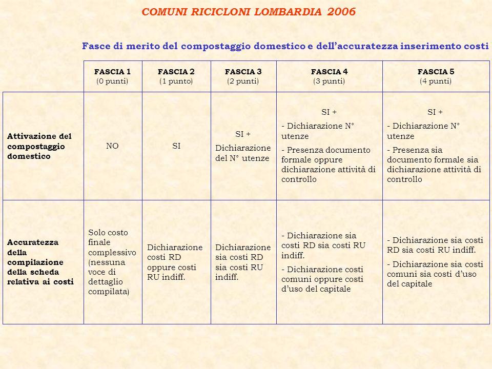 COMUNI RICICLONI LOMBARDIA 2006 Accuratezza della compilazione della scheda relativa ai costi Attivazione del compostaggio domestico Solo costo finale complessivo (nessuna voce di dettaglio compilata) NO FASCIA 1 (0 punti) Dichiarazione costi RD oppure costi RU indiff.