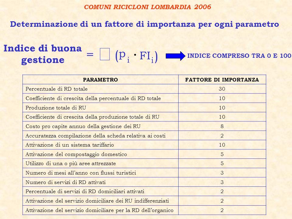 PARAMETROFATTORE DI IMPORTANZA Percentuale di RD totale30 Coefficiente di crescita della percentuale di RD totale10 Produzione totale di RU10 Coeffici