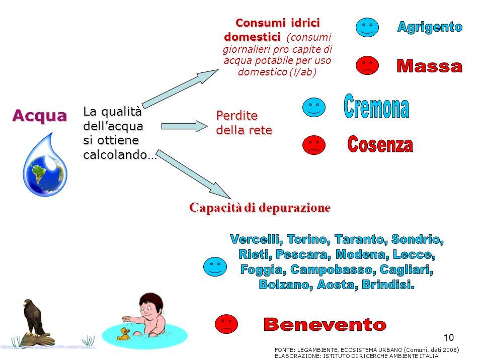 10 Acqua La qualità dellacqua si ottiene calcolando… Consumi idrici domestici (consumi giornalieri pro capite di acqua potabile per uso domestico (l/a