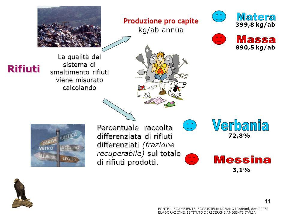 11 Rifiuti La qualità del sistema di smaltimento rifiuti viene misurato calcolando Produzione pro capite kg/ab annua Percentuale raccolta differenziat