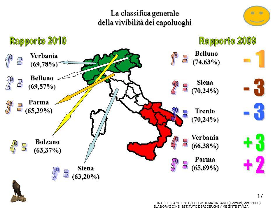 17 La classifica generale della vivibilità dei capoluoghi FONTE: LEGAMBIENTE, ECOSISTEMA URBANO (Comuni, dati 2008) ELABORAZIONE: ISTITUTO DI RICERCHE
