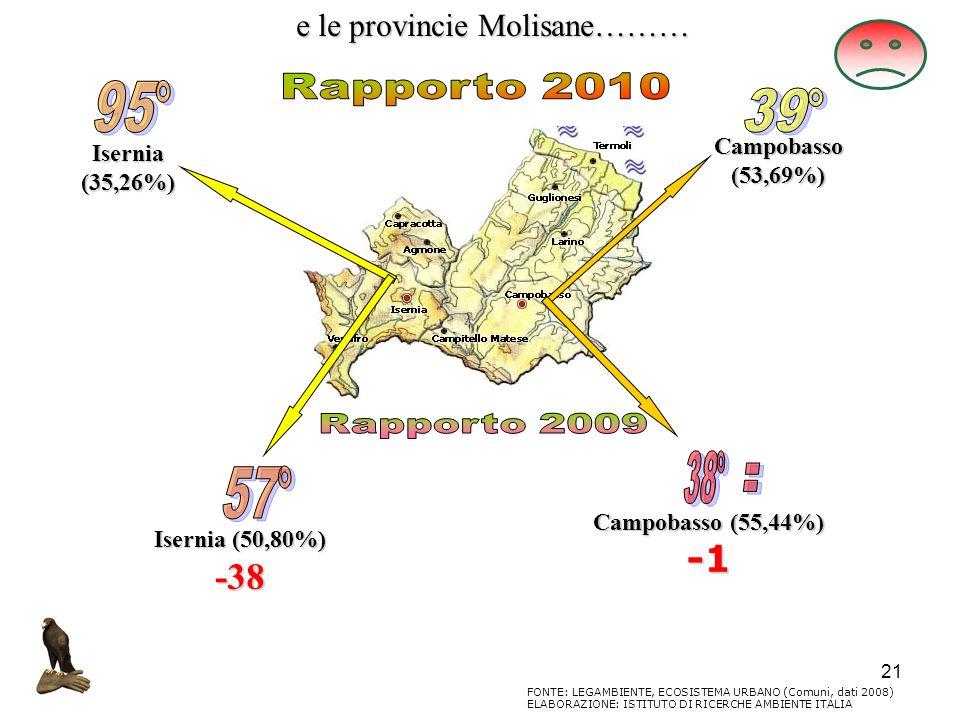 21 e le provincie Molisane……… FONTE: LEGAMBIENTE, ECOSISTEMA URBANO (Comuni, dati 2008) ELABORAZIONE: ISTITUTO DI RICERCHE AMBIENTE ITALIA Isernia(35,