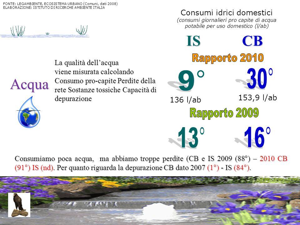 23 Acqua La qualità dellacqua viene misurata calcolando Consumo pro-capite Perdite della rete Sostanze tossiche Capacità di depurazione Consumiamo poc