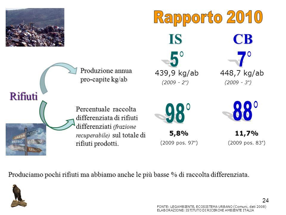 24 Rifiuti Produzione annua pro-capite kg/ab Percentuale raccolta differenziata di rifiuti differenziati (frazione recuperabile) sul totale di rifiuti