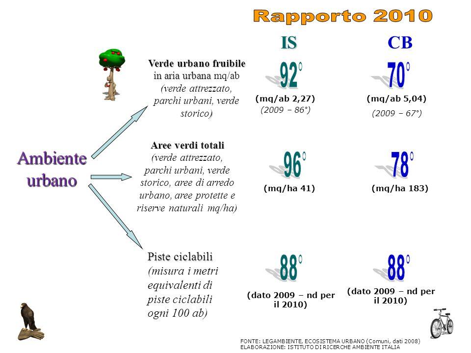 26 Ambiente urbano Verde urbano fruibile in aria urbana ) Verde urbano fruibile in aria urbana mq/ab (verde attrezzato, parchi urbani, verde storico)