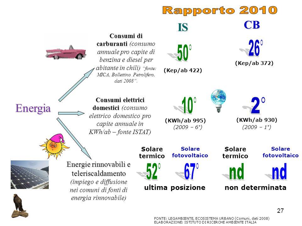 27 Energia Consumi di carburanti Consumi di carburanti (consumo annuale pro capite di benzina e diesel per abitante in chili) fonte: MICA, Bollettino