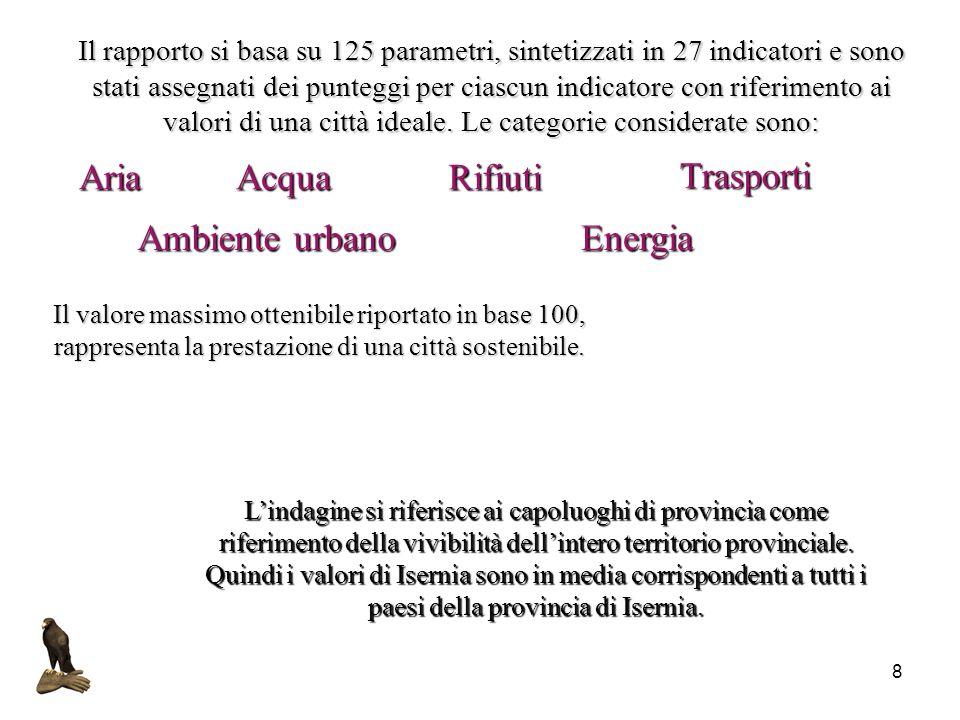 8 AriaAcquaRifiuti Trasporti Ambiente urbanoEnergia Il rapporto si basa su 125 parametri, sintetizzati in 27 indicatori e sono stati assegnati dei pun