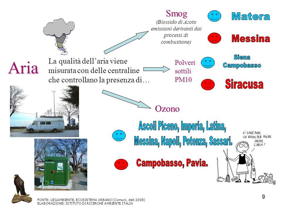 9 Aria La qualità dellaria viene misurata con delle centraline che controllano la presenza di… Smog (Biossido di Azoto emissioni derivanti dai process