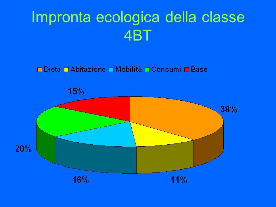 Impronta ecologica della classe 4BT