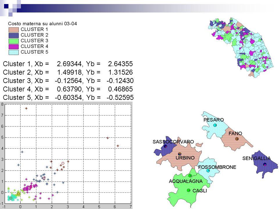Cluster 1, Xb = 2.69344, Yb = 2.64355 Cluster 2, Xb = 1.49918, Yb = 1.31526 Cluster 3, Xb = -0.12564, Yb = -0.12430 Cluster 4, Xb = 0.63790, Yb = 0.46865 Cluster 5, Xb = -0.60354, Yb = -0.52595