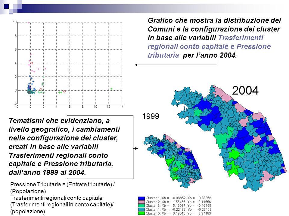 Grafico che mostra la distribuzione dei Comuni e la configurazione dei cluster in base alle variabili Trasferimenti regionali conto capitale e Pressione tributaria per lanno 2004.